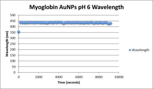 Myoglobin aunp pH6 wavelength.png