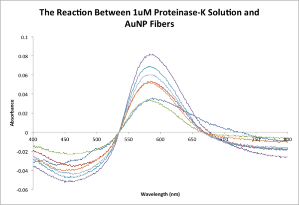 AMS 1uM ProteinaseK Fibers Bradford 6oct2015.png