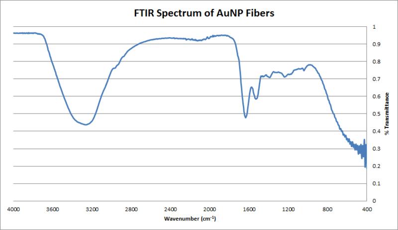 File:2015 9 23 FTIR AUNP Fibers.png