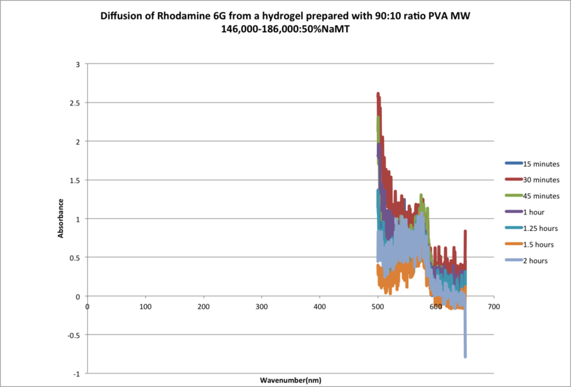 File:2hr rhodamine diffusion test 90 MW 146 50% NaMT.png