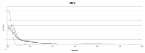 HRPAuNP UV-Vis 2.png