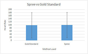 Spree vs Gold Standard