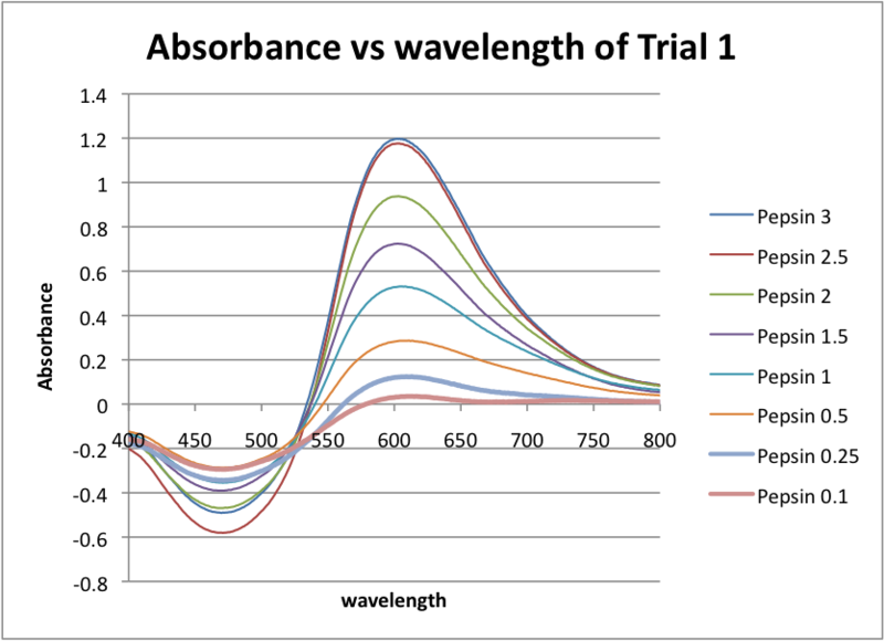 Image:Absorbance vs Wavelength of Trial 1.png