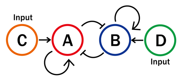 Indirect Bistable Concept