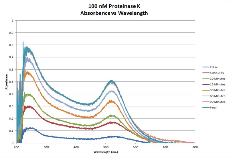 File:100nM ProtK AbsvsTime Chart.png