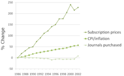 Subscription cost of journals are skyrocketing. Increases cannot be justified by inflation.