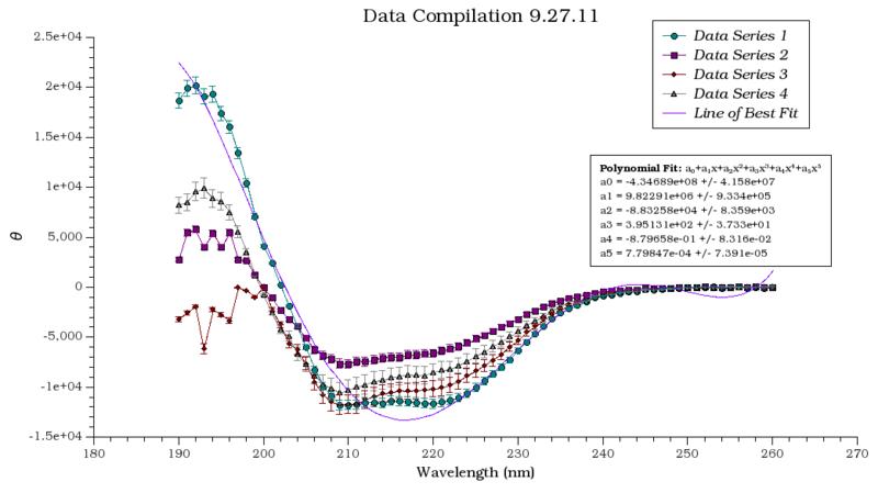 File:Data compilation.png