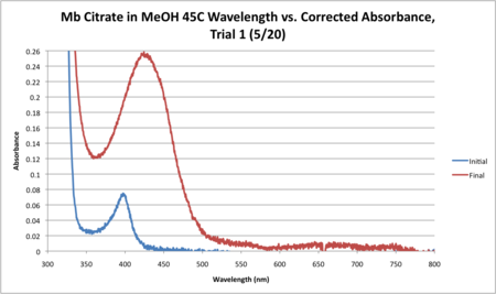 Mb Citrate 45C WORKUP GRAPH CORRECTED.png