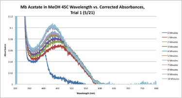 45C Mb Acetate Workup SEQUENTIAL Graph CORRECTED.png