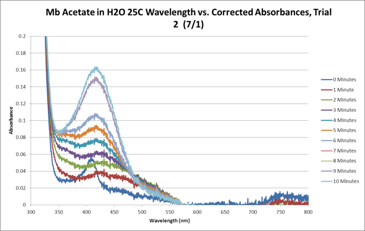 Mb Acetate OPD H2O2 H2O 25C SEQUENTIAL GRAPH Trial2.png