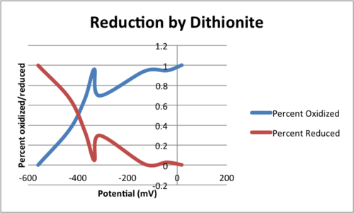 Reduction by Dithionite JVD 2013 09 18.png