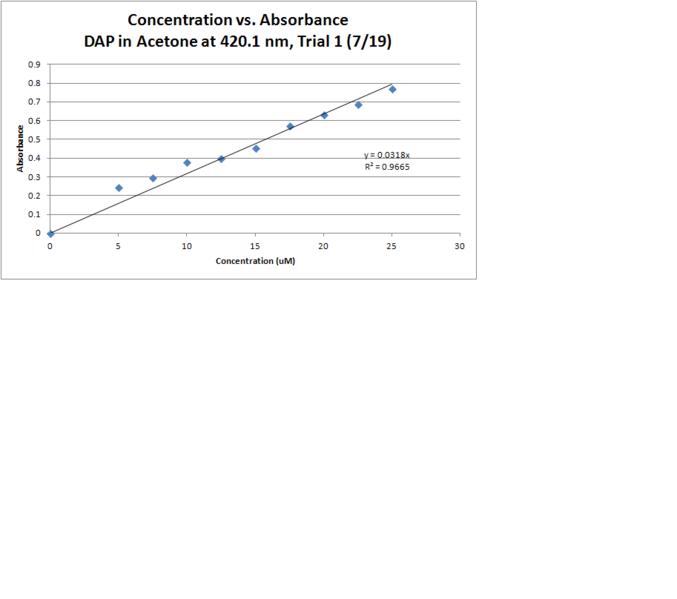 File:DAP Acetone T1 Absorbance.PNG