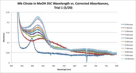 Mb Citrate 35C SEQUENTIAL WORKUP GRAPH CORRECTED.png