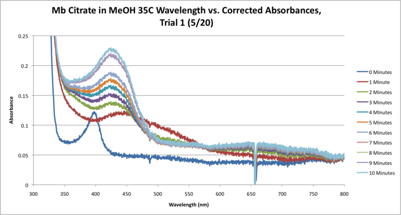 File:Mb Citrate 35C SEQUENTIAL WORKUP GRAPH CORRECTED.png