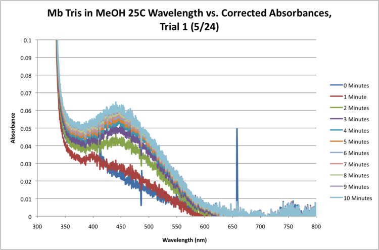 Mb Tris 25C Sequential Time Absorbance Graph.png