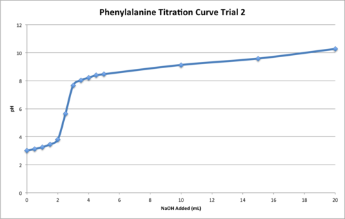 Phe Titration T2.png