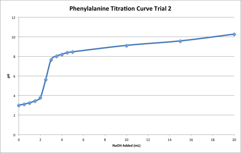 Image:Phe Titration T2.png