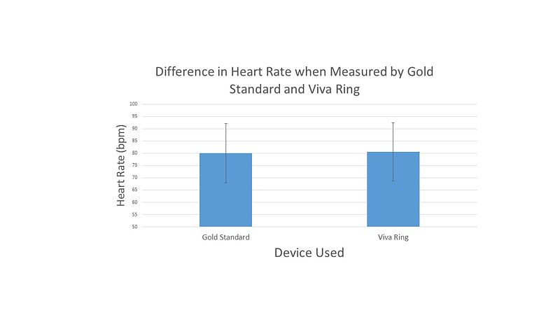 Image:Heart Rate Graph Group 9.jpg