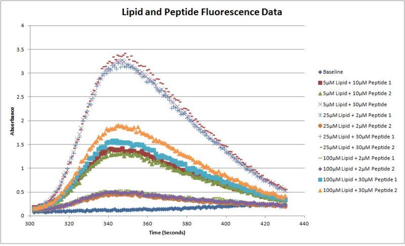File:Lipid and Peptide Fluorescence Data.jpg