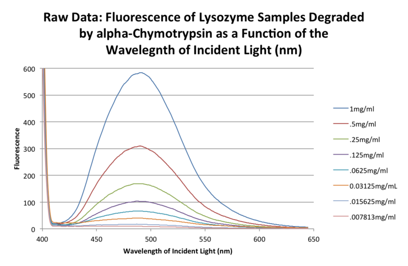 File:20151101 01 bonan fluorescence samples.png
