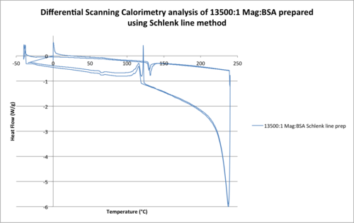 Differential Scanning Calorimetry analysis of 13500-1 Mag-BSA prepared using Schlenk line method .png