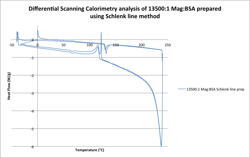 File:Differential Scanning Calorimetry analysis of 13500-1 Mag-BSA prepared using Schlenk line method .png
