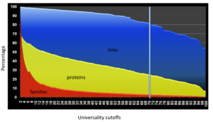 Figure DW2, The universality distributions of the MCL families from the 100 representative genomes. Protein numbers and BLASTP links involved in the families are also plotted.
