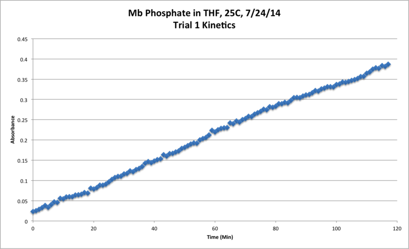 File:Mb Phosphate OPD H2O2 THF 25C Trial1 Kinetics Chart.png