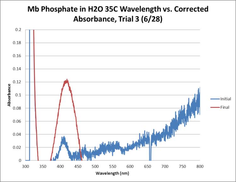 Mb Phosphate OPD H2O 35C Trial3 GRAPH.png
