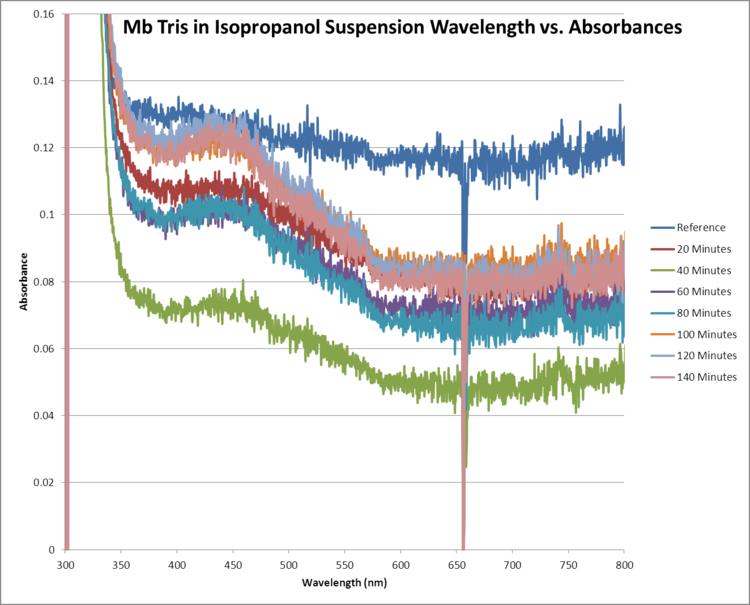 Mb Tris OPD H2O2 Isopropanol WORKUP GRAPH.png