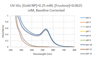 Uv gold 0.0625mM BC.PNG