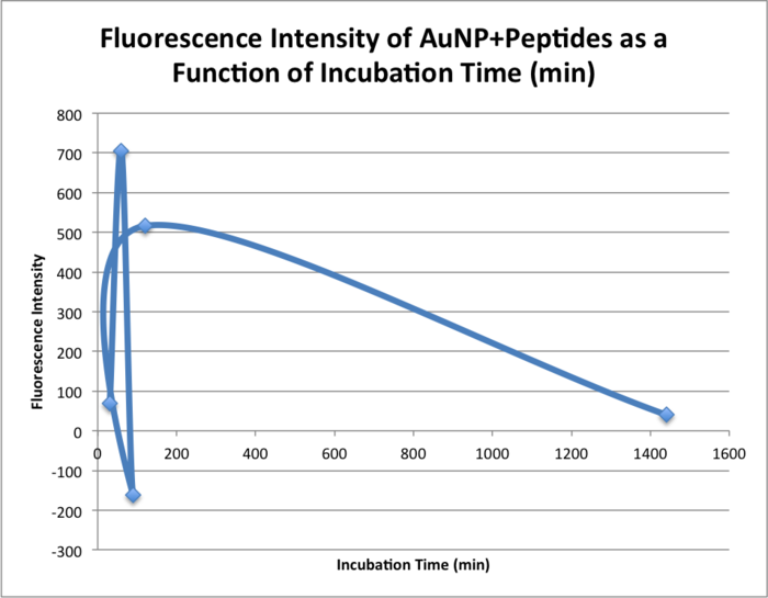 20151103 bonan fluoresc intensity peptides.png