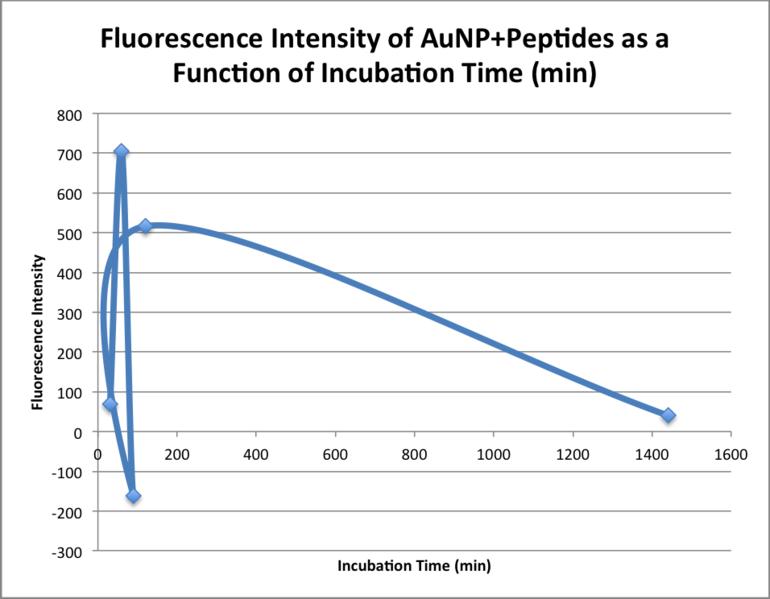 File:20151103 bonan fluoresc intensity peptides.png