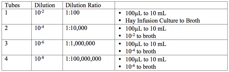 Image:Dilution Table.png
