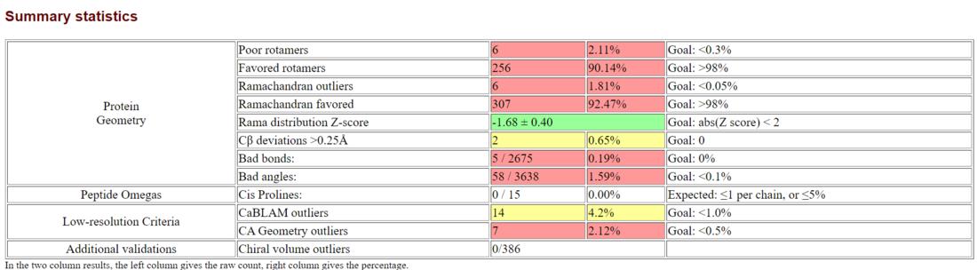 HHPred Ramachandran statistics.PNG