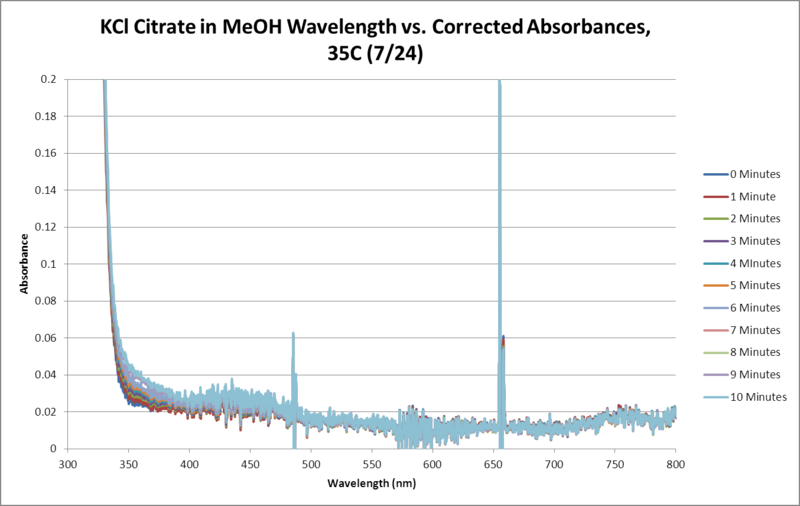 File:KCl Citrate OPD H2O2 MeOH 35C SEQUENTIAL WORKUP GRAPH.png