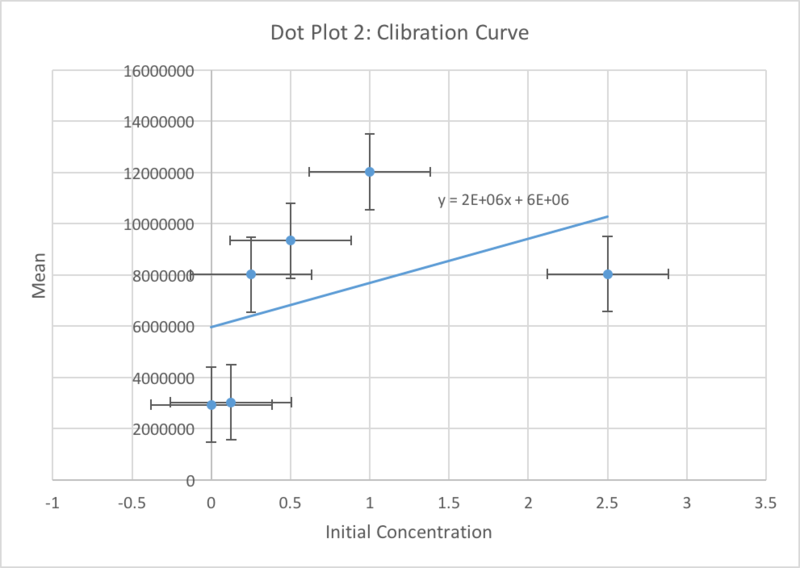 File:Lab 1030concentrationgraph2.png