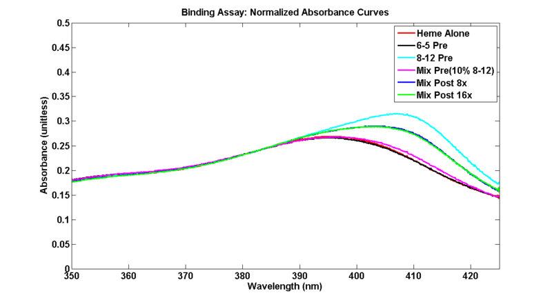 File:NormalizedBindingAssayM1D7.png