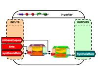 Inverter Brick Architecture