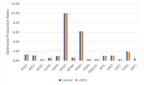 -ZAP Production Rates bar chart.PNG