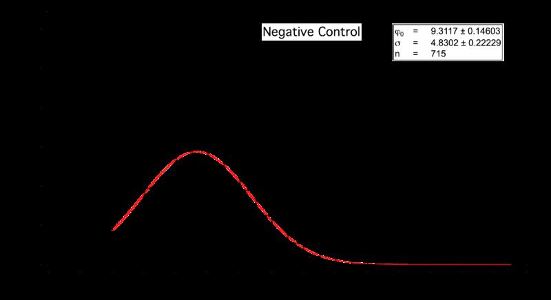 File:Histo control.png