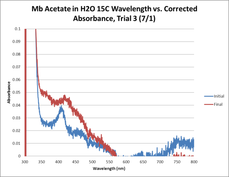 Mb Acetate OPD H2O2 H2O 15C GRAPH Trial3.png