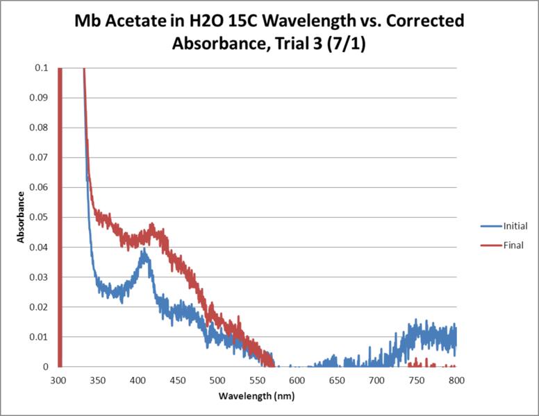 File:Mb Acetate OPD H2O2 H2O 15C GRAPH Trial3.png