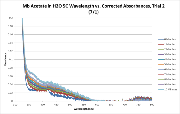 Mb Acetate OPD H2O2 H2O 5C SEQUENTIAL GRAPH Trial2.png