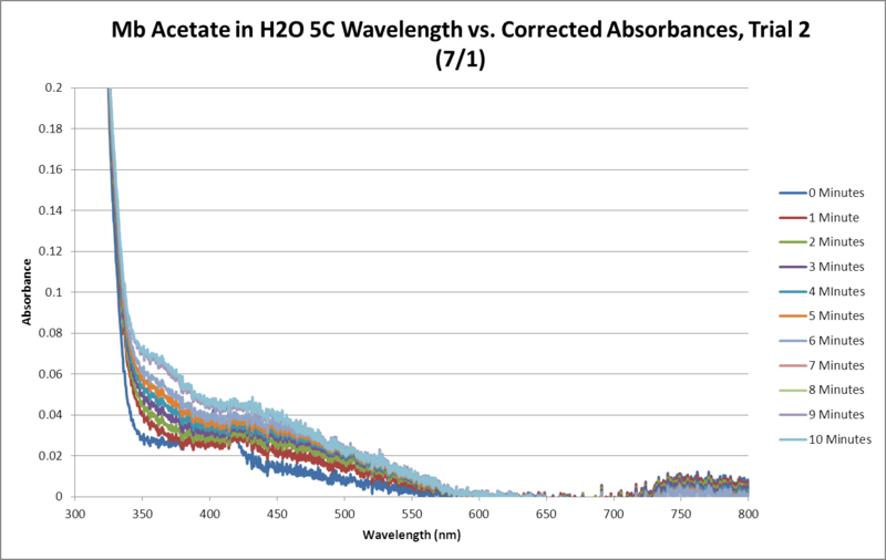 File:Mb Acetate OPD H2O2 H2O 5C SEQUENTIAL GRAPH Trial2.png