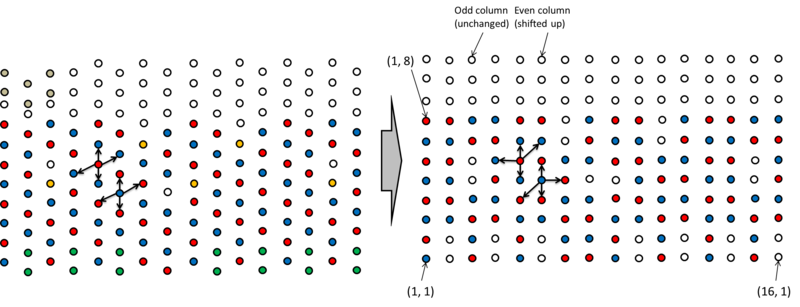 An illustration of the grid and motion rules used in the simulation. The bottom-left is the origin (<1,1> because MATLAB indexes by 1). The 2D platform that will be used for random walking, including track A (red), track B (blue), the marker (black), and the irreversible track (purple), is shown on the left. The grid on the right -- the grid corresponding to our numbering system -- is created by shifting even columns up by 0.5. This arrangement reveals through the vertical symmetry of the arrangement that movement rules are going to vary by column only. The valid moves in even and odd columns shown on the left are mapped onto the grid on the right to derive the moveset listed above.