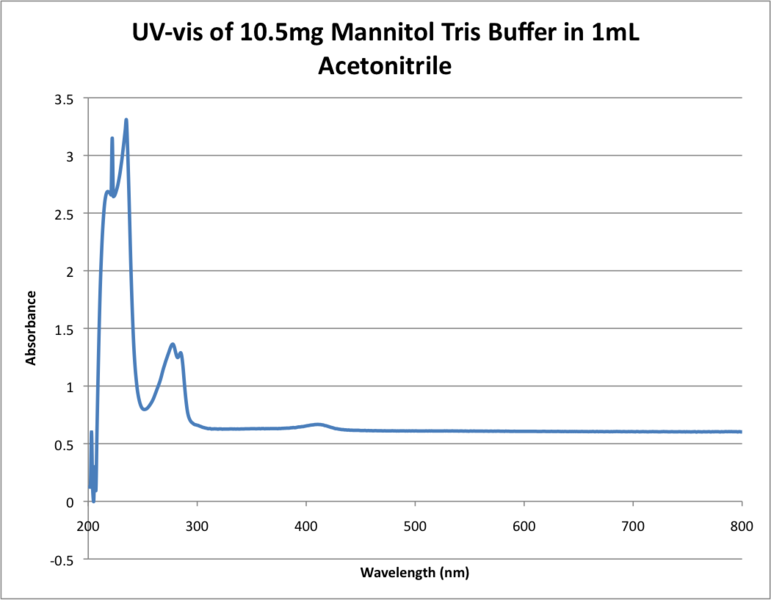 File:UV-vis of 10.5mg Mannitol Tris Buffer in 1mL Acetonitrile .png