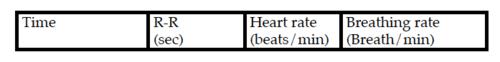 111F11.HeartBreathingRatesTable2.png