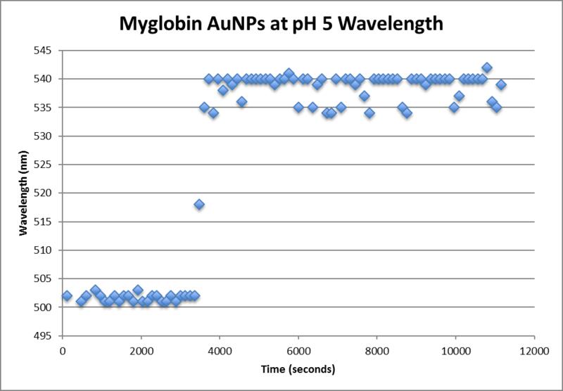 File:Ocean optics wavelength ph5.png