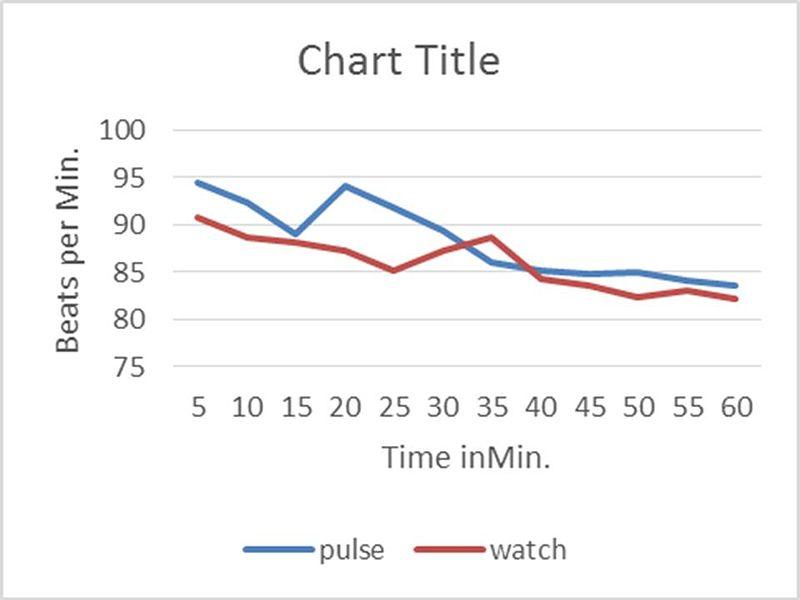 File:PR pulse rate.jpg